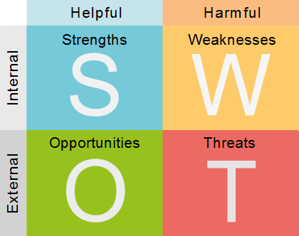 Develop a Marketing Strategy using SWOT Analysis